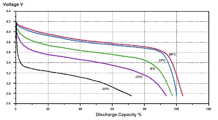 Lithium Ion Battery Pack Diagram