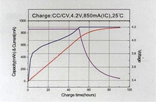 Batterie lithium polymère charge